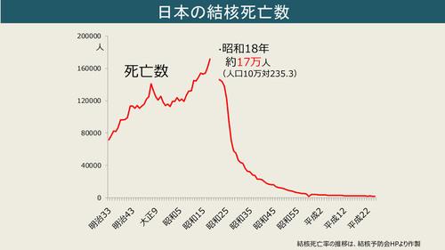 日本の結核死亡数の推移